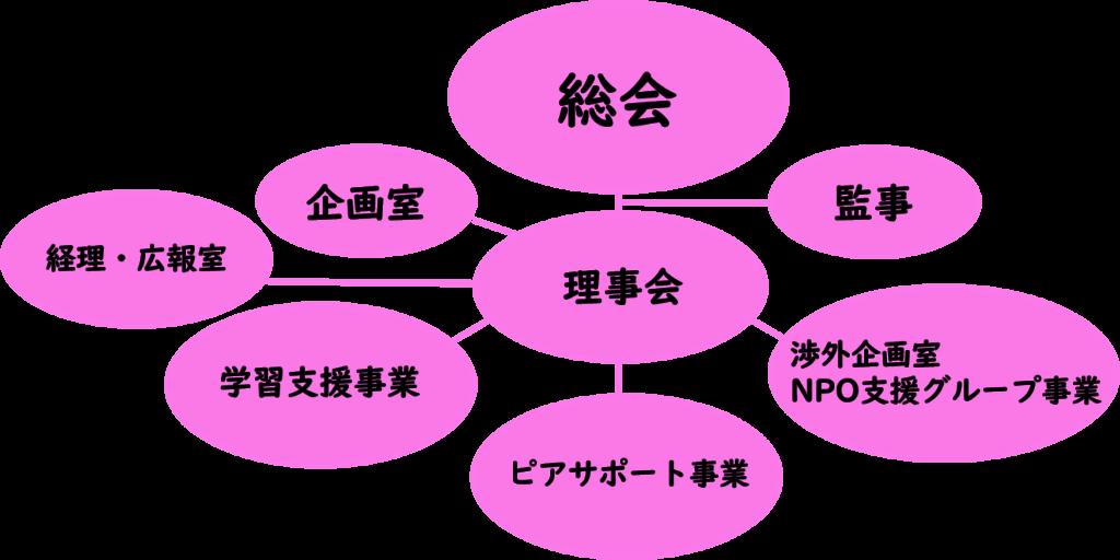 組織図(NPO法人まなひろ)